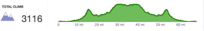A screen shot of the elevation of our whole ride.