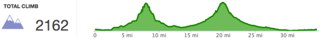 Here's our elevation profile for today's ride. The hills are about the same height, but Scotts Bluff, on the left, has steeper sides.