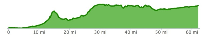 elevation of ride