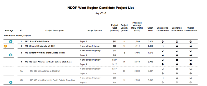 NDOR west region candidate project list